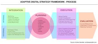 strategic planning frameworks the adaptive digital strategy framework brian solis
