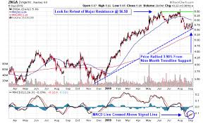 Zynga Stock Price Chart Play For Gains In Mobile Gaming Stocks