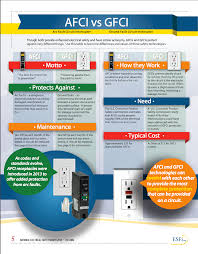 gfci vs afci protection against electrical fires and shocks differences between afci and gfci