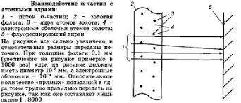 Химия Строение атома Реферат Учил Нет  Таким образом число протонов в ядре определяет его заряд и порядковый номер а сумма чисел протонов и нейтронов округленную общую массу ядра в атомных