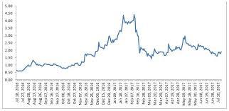 Nak Stock Quote