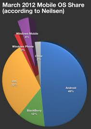 Nielsens Mobile Os Market Share Breakdown Says Androids On