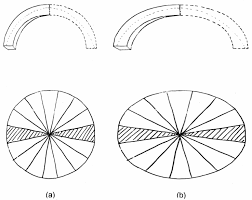 Fig 39 Use of the slicing technique to study the safety of masonry domes a Domes.ppm oval domes history, geometry and mechanics (pdf download available) on construction employment application template