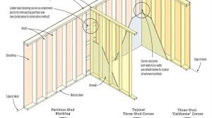 framing an interior wall. Sumptuous Design Ideas Wall Framing In Conjunction With Basic JLC Online Walls And Ceilings Click To Enlarge Calculator Basics Layout Diagram 101 Diy An Interior O