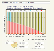15 Free Online Amortization Calculator Websites