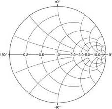 Smith Chart Jpg Smith Chart Engineering And Technology History Wiki