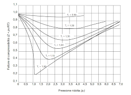 compressibility factor graph. http://en.wikipedia.org/wiki/compressibility_factor compressibility factor graph d