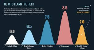 chart graphic design. The State Of Graphic Design Chart P