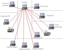Отчет о производственной практике отчет об изучении локальной  При этом два принтера установленные в редакции также подключены к серверу и являются сетевыми