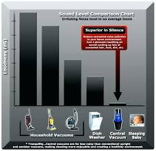 Central Vacuum Comparison Chart Compare Central Vacuum Systems Reviews The Best System For