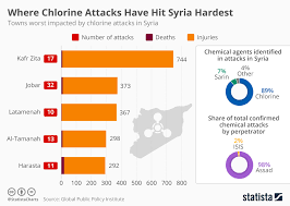 Chart Where Chlorine Attacks Have Hit Syria Hardest Statista