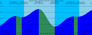 65 Detailed St Pete Tides Charts