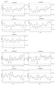 shewhart control charts figure 2 shewhart control charts scientific diagram