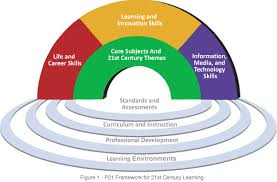 Part I    st Century Skills  Critical thinking  Creative thinking     SlideShare Critical Thinking
