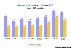marriage and millennials why do generation y couples say i do  young marriage graph