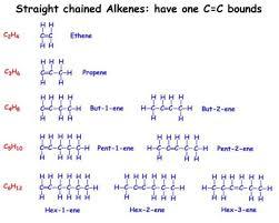 Alkanes Alkenes Alkynes Chart Alkanes Alkenes And Alkynes Mr Shakeels Chemistry Class
