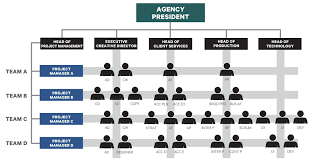 Advertising Agency Organization Adsubculture