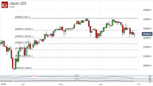Nikkei Daily Chart Nikkei 225 Technical Analysis Can Key Support Hold Once