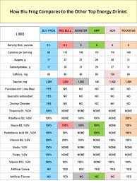 Energy Drink Comparison Chart Limu Blufrog Energy Drink Matts Thoughts