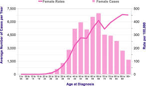Breast Cancer Risk By Age Chart Epidemiology Of Breast Cancer In Indian Women Malvia