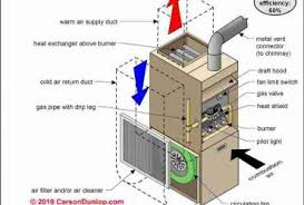 heil electric furnace wiring diagram images air handler wiring heat pump wiring diagram further honeywell humidifier wiring diagram