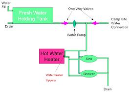 rv water line diagram meetcolab rv water line diagram