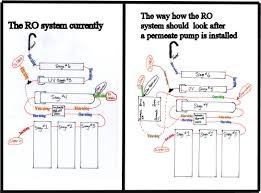 Best Home Ro System Benefits Of Reverse Osmosis System