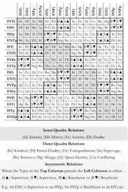 Socionics Relationship Chart Inter Type Relationship Chart Socionics By Janelle