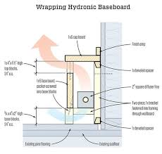 remodeler randal patterson shows how to make simple wooden covers for hydronic baseboard heat