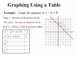 example of a linear function in table form fresh graphing linear equations using a table worksheet