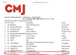 Transylvanian Tapes Debuts At 13 On Cmj Adds Chart The 69