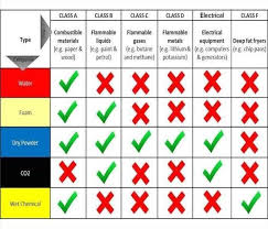 Fire Extinguisher Types Chart The A B C And D Of Fire Extinguishers Servpro Of
