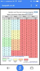 Hba1c Conversion Chart Nz Www Bedowntowndaytona Com