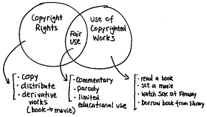 copyright rights unregulated uses and fair use