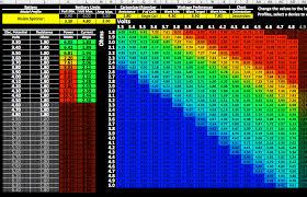 30 Unexpected Sub Ohm Vaping Chart Watts