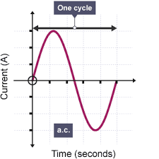 alternating current. graph of current against time for ac showing sine wave rising from origin to peak, alternating -