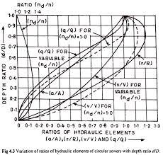 Hydraulic Elements Chart Classification Of Sewers Sewage Waste Management