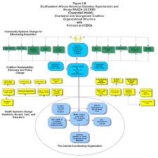 Program Overview College Of Nursing Musc