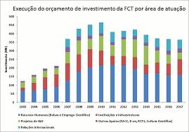 Fct Statistics