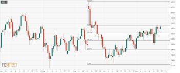 Wti Chart Crude Oil Price And Forecast Wti Testing Offers Near 58 50