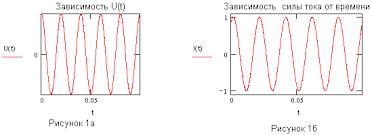 Переменный ток Реферат Приведем графики зависимости напряжения и силы тока от времени выражаемые формулами 1 и 2