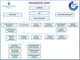 Organization Chart Tekamenergy Com