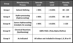 Motor Oil Basics Base Oil Groups Select Synthetics