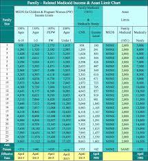 Florida Medicaid Income Limits 2015 Chart Kidcare Fl Income Limits Kids
