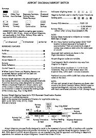 77 Reasonable Runway Slope Jeppesen Chart