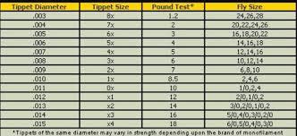 Line Hooks Chart Fishing Knots Fly Fishing Basics