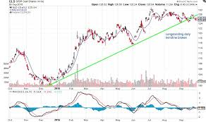 Gld Etf Stock Chart Gold Prices Gld Trading On Edge Of Risk On Off