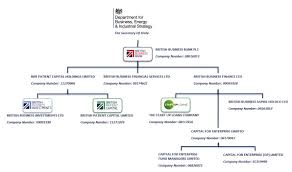 Corporate Information And Subsidiary Companies British