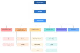 018 Template Ideas Microsoft Organizational Structure The