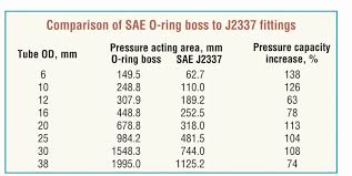O Ring Boss Chart O Ring Boss Fittings Chart Picture Of Understanding
